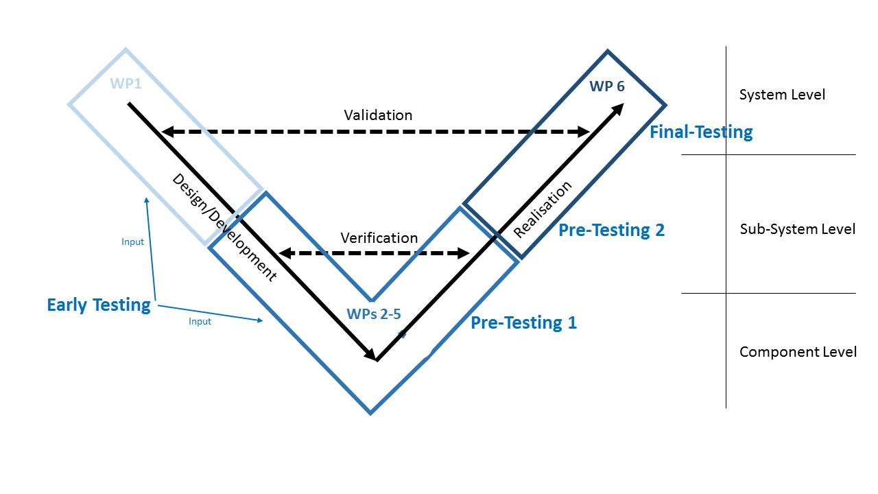 V-Model scheme