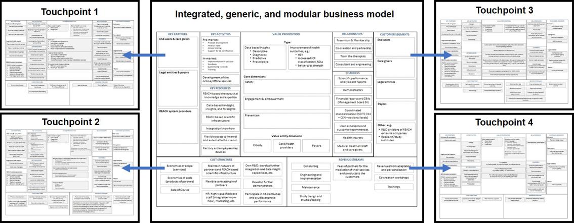 Modular business model 2