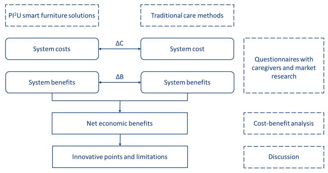 CBA framework